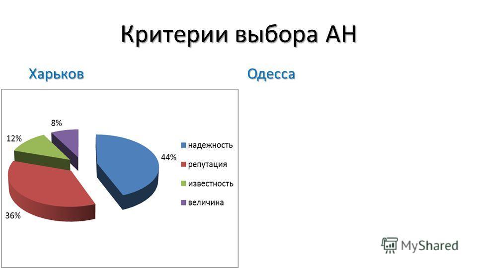 Критерии выбора АН ХарьковОдесса