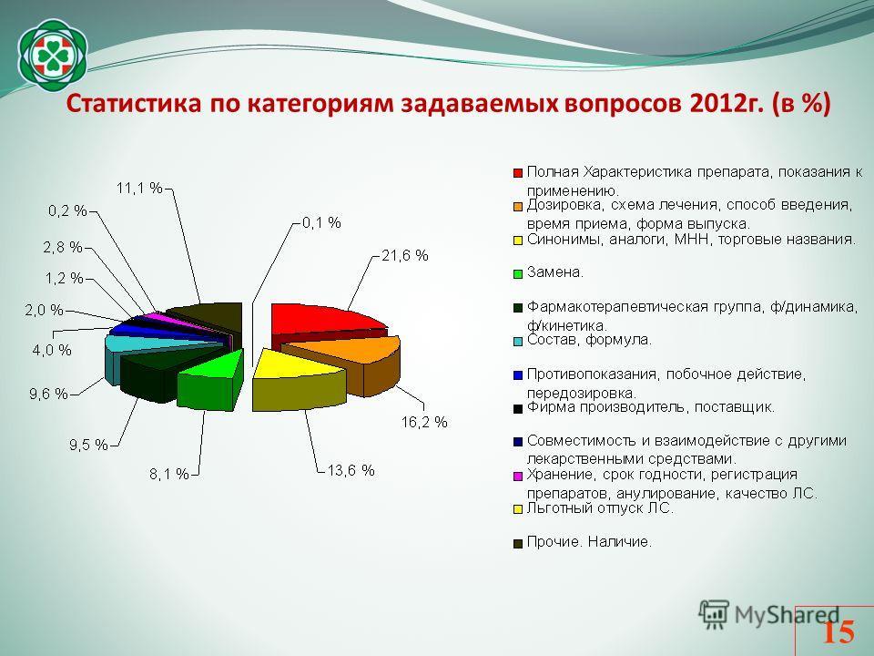 15 Статистика по категориям задаваемых вопросов 2012г. (в %)