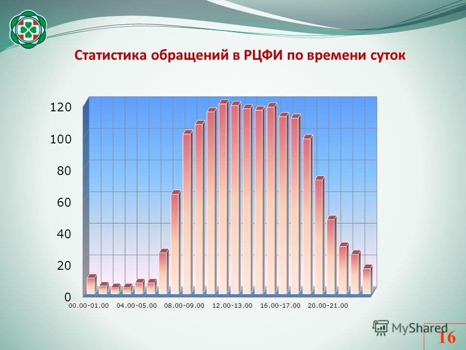 16 Статистика обращений в РЦФИ по времени суток