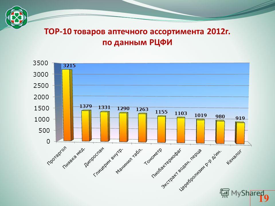 ТОР-10 товаров аптечного ассортимента 2012г. по данным РЦФИ 19