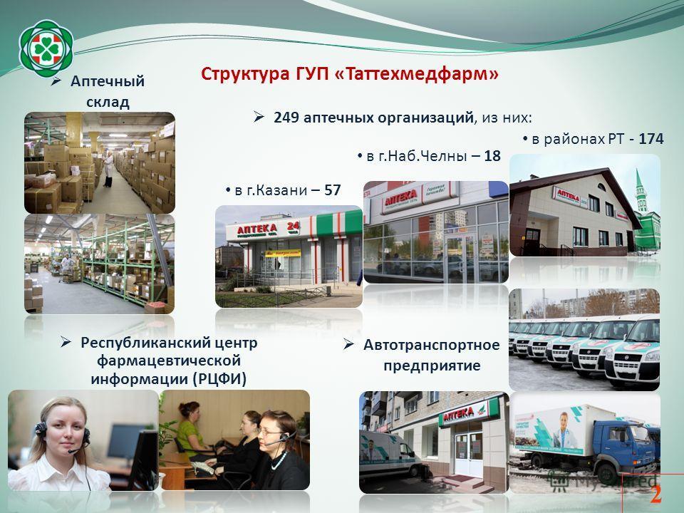 Структура ГУП «Таттехмедфарм» Аптечный склад Республиканский центр фармацевтической информации (РЦФИ) 249 аптечных организаций, из них: Автотранспортное предприятие в г.Казани – 57 в г.Наб.Челны – 18 в районах РТ - 174 2
