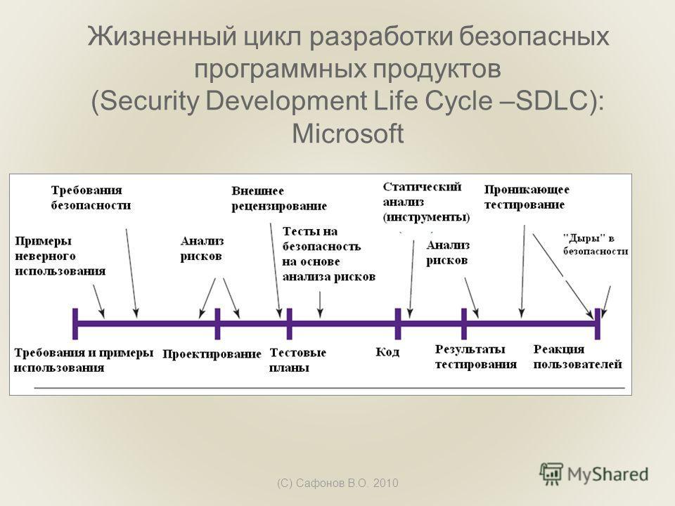 Жизненный цикл разработки безопасных программных продуктов (Security Development Life Cycle –SDLC): Microsoft (C) Сафонов В.О. 2010