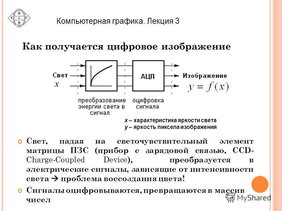 Как получается цифровое изображение Свет, падая на светочувствительный элемент матрицы ПЗС (прибор с зарядовой связью, CCD- Charge-Coupled Device ), преобразуется в электрические сигналы, зависящие от интенсивности света проблема воссоздания цвета! С