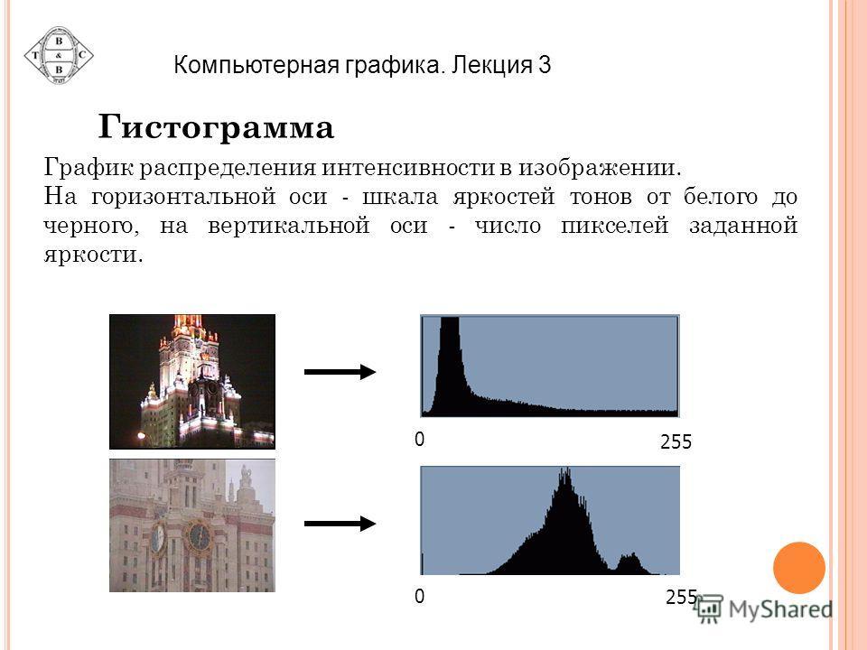 Гистограмма График распределения интенсивности в изображении. На горизонтальной оси - шкала яркостей тонов от белого до черного, на вертикальной оси - число пикселей заданной яркости. 0 255 0