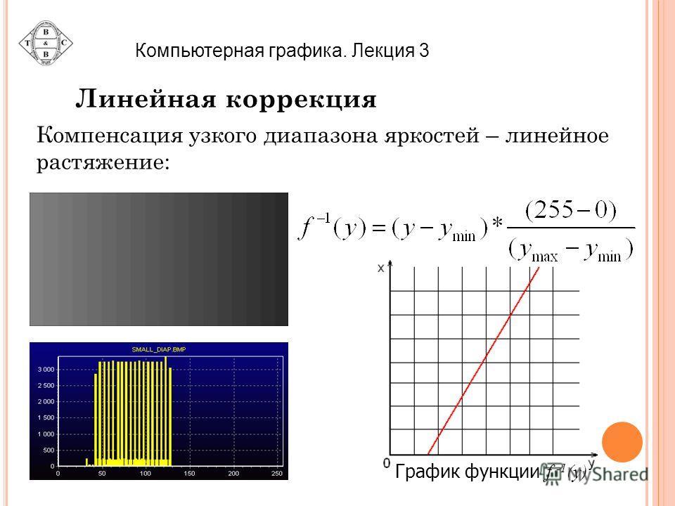 Компьютерная графика. Лекция 3 Линейная коррекция Компенсация узкого диапазона яркостей – линейное растяжение: График функции f -1 (y)
