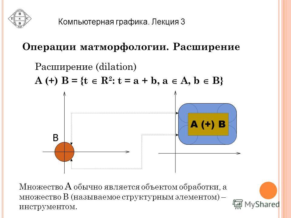 Операции матморфологии. Расширение Расширение (dilation) A (+) B = {t R 2 : t = a + b, a A, b B} B A (+) B Множество A обычно является объектом обработки, а множество B (называемое структурным элементом) – инструментом. Компьютерная графика. Лекция 3