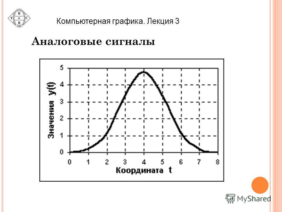 Компьютерная графика. Лекция 3 Аналоговые сигналы