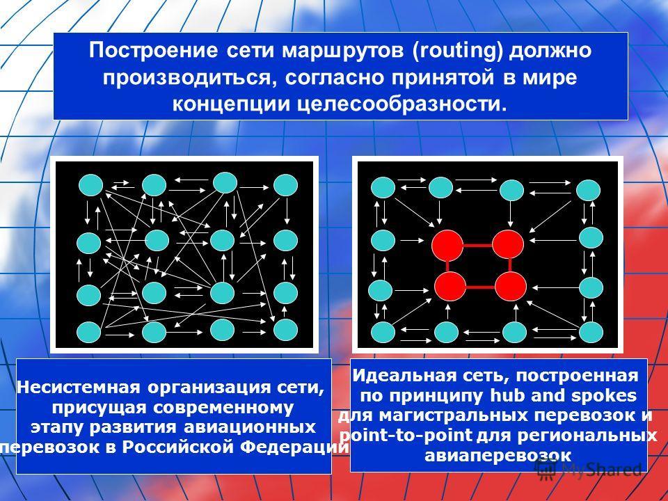 Построение сети маршрутов (routing) должно производиться, согласно принятой в мире концепции целесообразности. Несистемная организация сети, присущая современному этапу развития авиационных перевозок в Российской Федерации Идеальная сеть, построенная