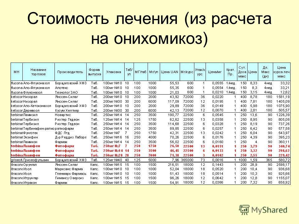 Стоимость лечения (из расчета на онихомикоз)