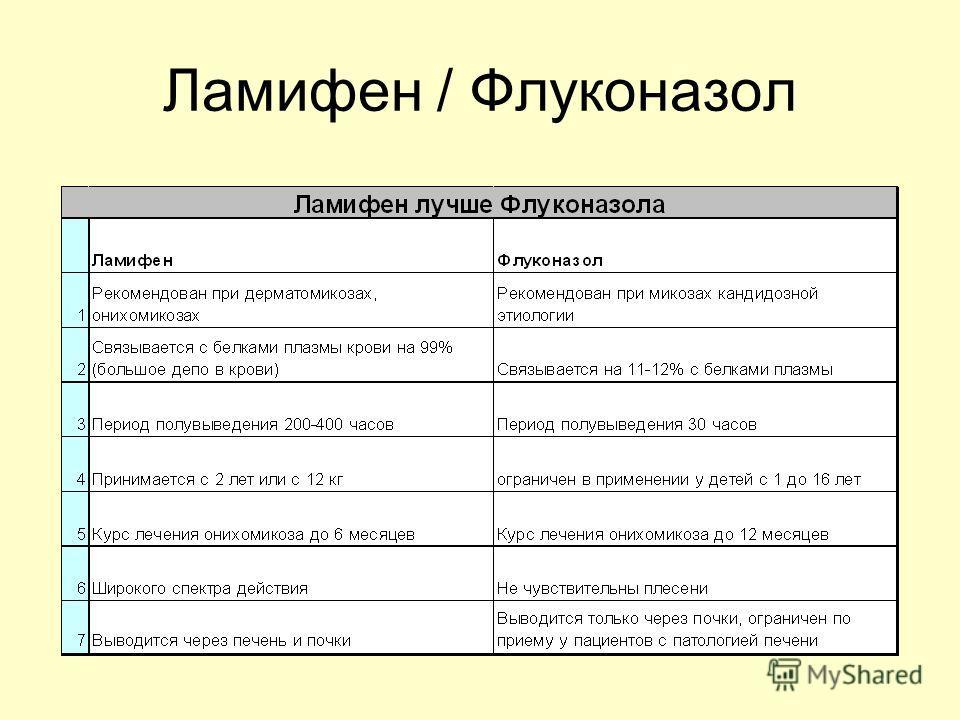 Ламифен / Флуконазол
