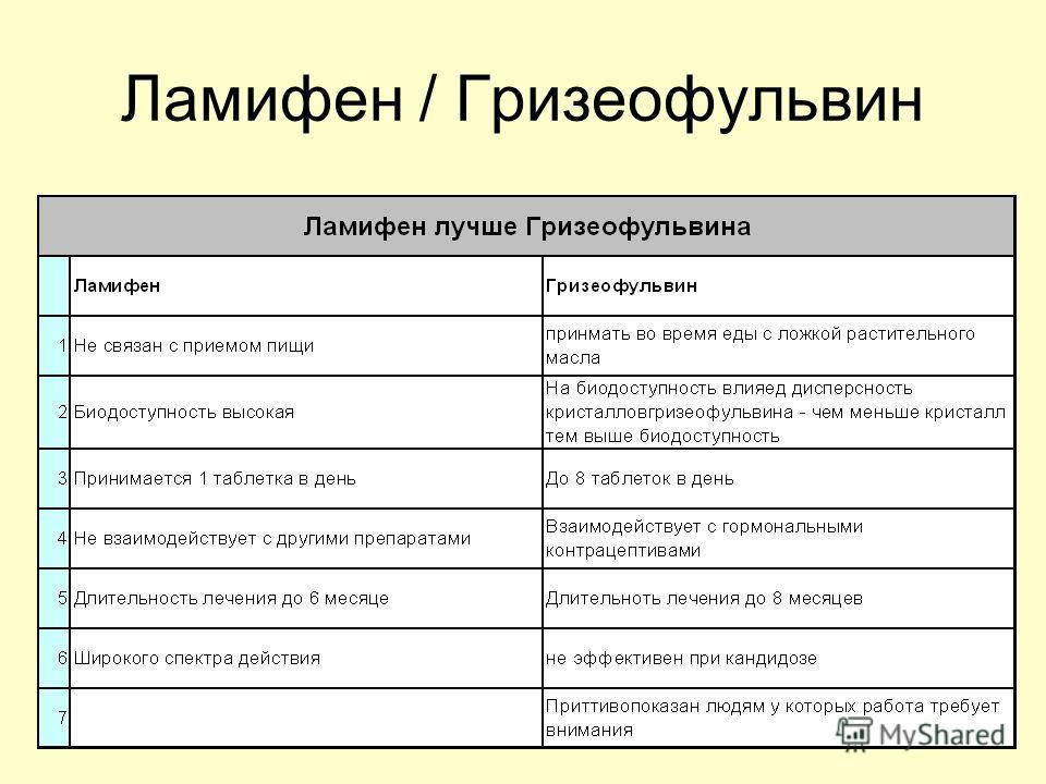 Ламифен / Гризеофульвин