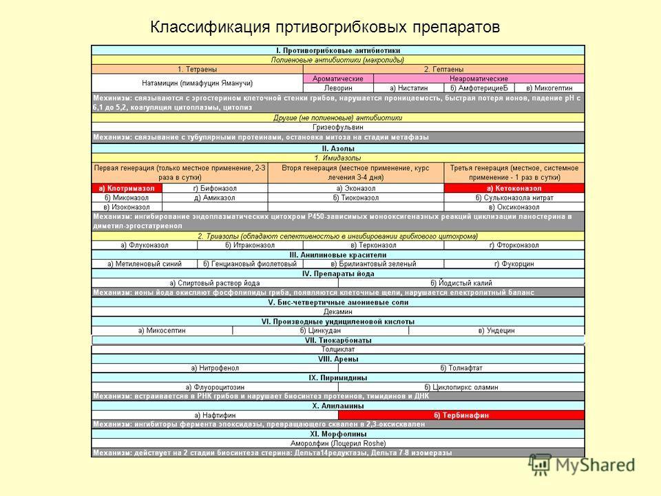 Классификация пртивогрибковых препаратов