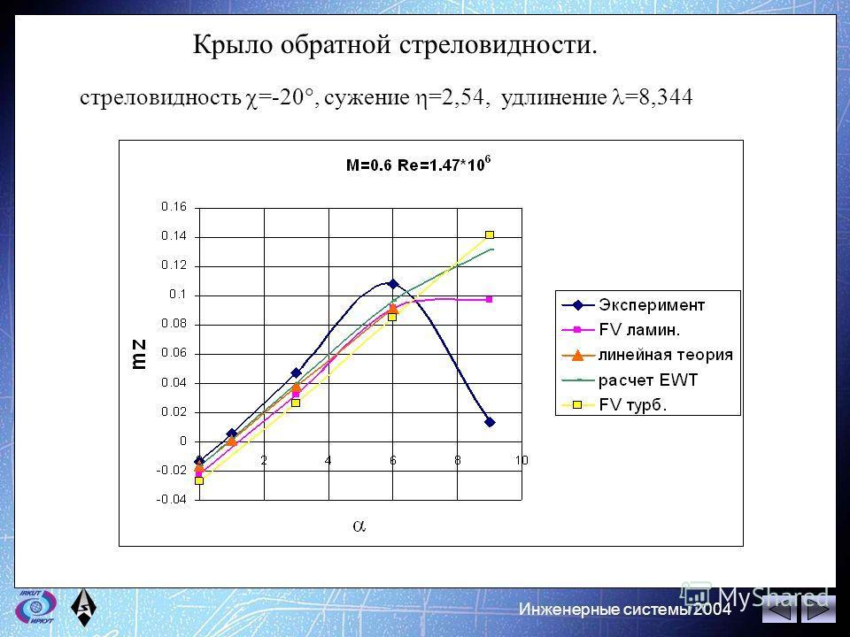 Инженерные системы 2004 Крыло обратной стреловидности. стреловидность =-20, сужение =2,54, удлинение =8,344