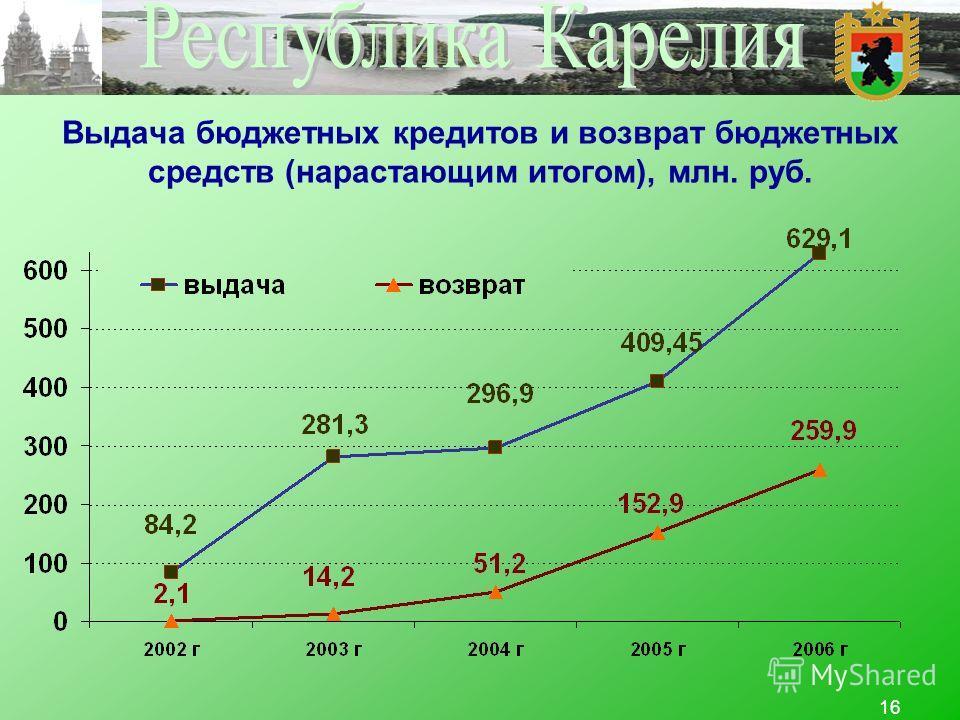 16 Выдача бюджетных кредитов и возврат бюджетных средств (нарастающим итогом), млн. руб.