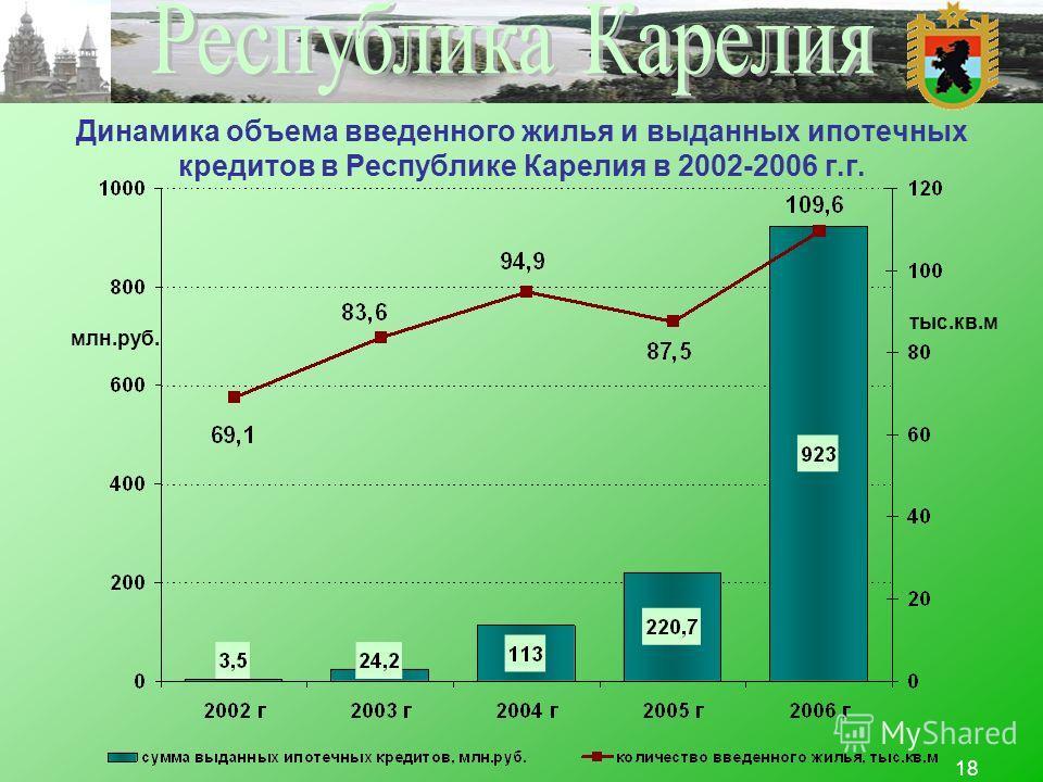 18 Динамика объема введенного жилья и выданных ипотечных кредитов в Республике Карелия в 2002-2006 г.г. млн.руб. тыс.кв.м