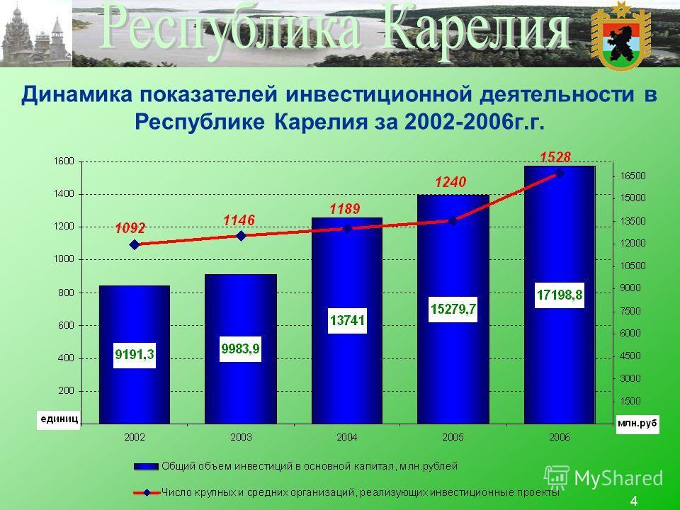 4 Динамика показателей инвестиционной деятельности в Республике Карелия за 2002-2006г.г.