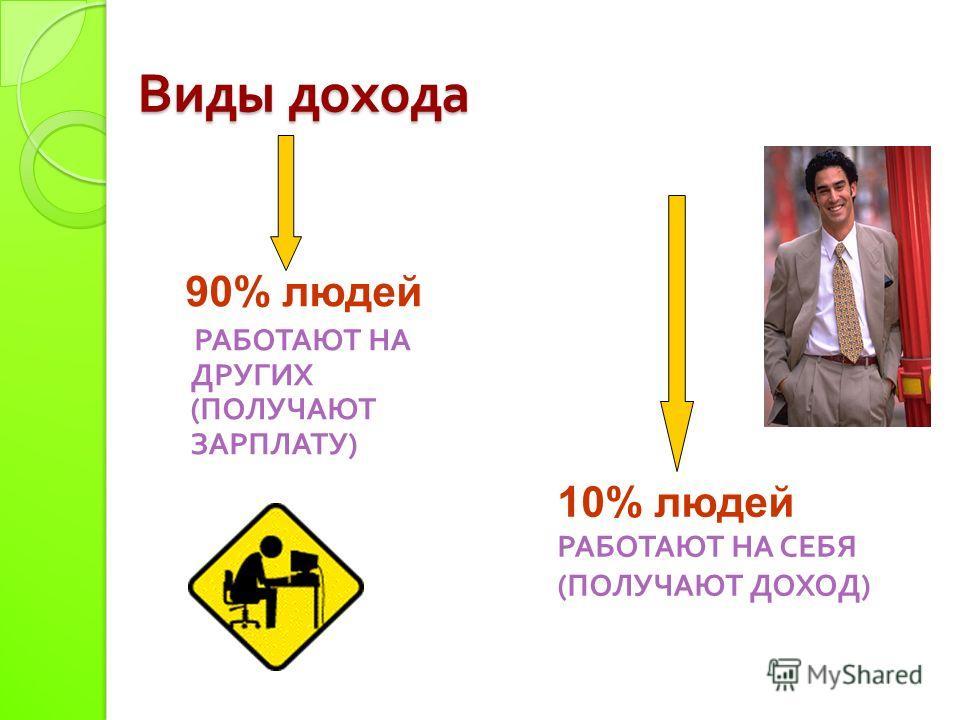 Виды дохода 90% людей РАБОТАЮТ НА ДРУГИХ ( ПОЛУЧАЮТ ЗАРПЛАТУ ) 10% людей РАБОТАЮТ НА СЕБЯ (ПОЛУЧАЮТ ДОХОД)