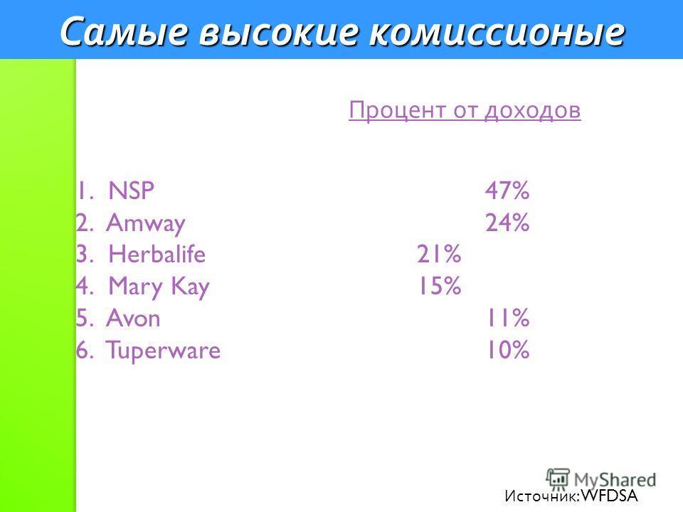 Самые высокие комиссионые Процент от доходов 1. NSP47% 2. Amway24% 3. Herbalife21% 4. Mary Kay15% 5. Avon11% 6. Tuperware10% Источник : WFDSA