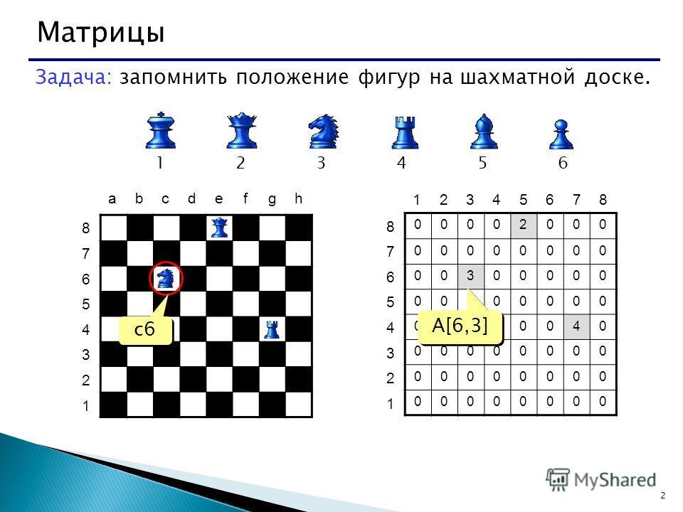 2 Задача: запомнить положение фигур на шахматной доске. 123456 abcdefgh 8 7 6 5 4 3 2 1 00002000 00000000 00300000 00000000 00000040 00000000 00000000 00000000 8 7 6 5 4 3 2 1 12345678 c6 A[6,3]