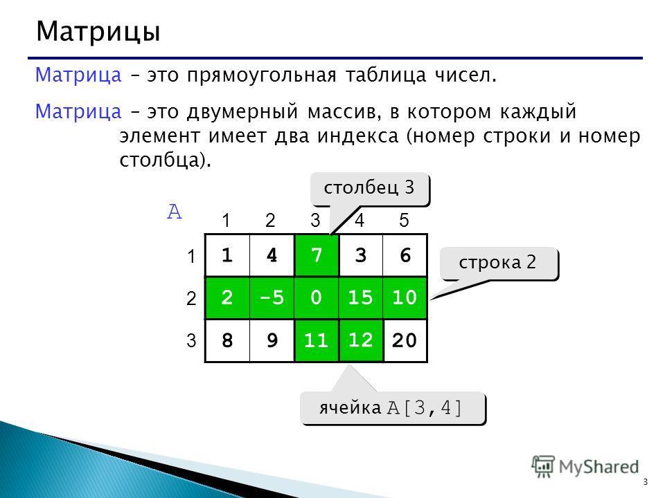 3 Матрицы Матрица – это прямоугольная таблица чисел. Матрица – это двумерный массив, в котором каждый элемент имеет два индекса (номер строки и номер столбца). 14736 2-50151010 89111220 1 2 3 12345 A 7 0 11 2-50151010 1212 строка 2 столбец 3 ячейка A