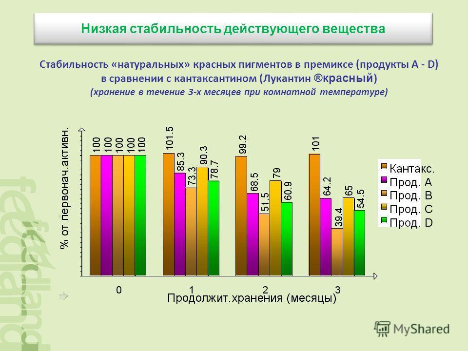 Низкая стабильность действующего вещества Стабильность «натуральных» красных пигментов в премиксе (продукты A - D) в сравнении с кантаксантином (Лукантин ®красный) (хранение в течение 3-х месяцев при комнатной температуре)