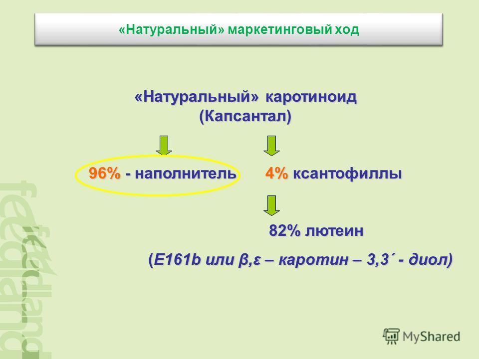 «Натуральный» маркетинговый ход «Натуральный» каротиноид (Капсантал) 96% - наполнитель 4% ксантофиллы 82% лютеин 82% лютеин (E161b или β,ε – каротин – 3,3΄ - диол) (E161b или β,ε – каротин – 3,3΄ - диол)