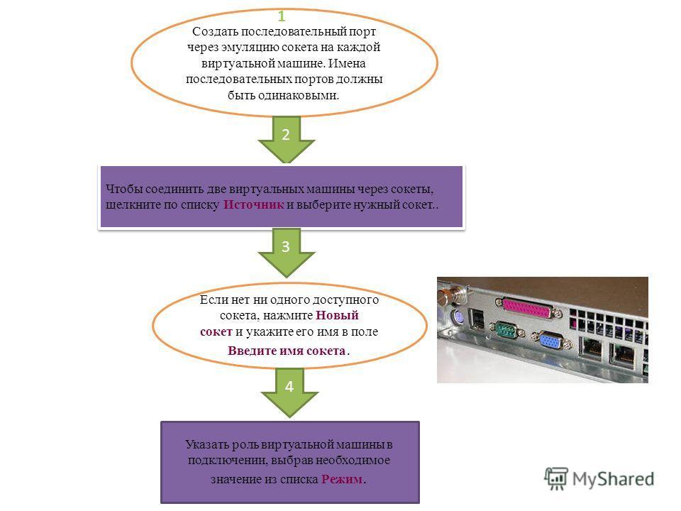 Создать последовательный порт через эмуляцию сокета на каждой виртуальной машине. Имена последовательных портов должны быть одинаковыми. 2 Чтобы соединить две виртуальных машины через сокеты, щелкните по списку Источник и выберите нужный сокет.. 3 Ес