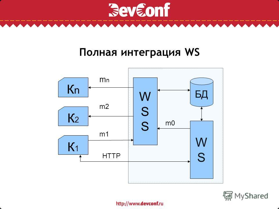 Полная интеграция WS БД WSWS К2К2 КnКn К1К1 WSSWSS HTTP m0 mnmn m2 m1