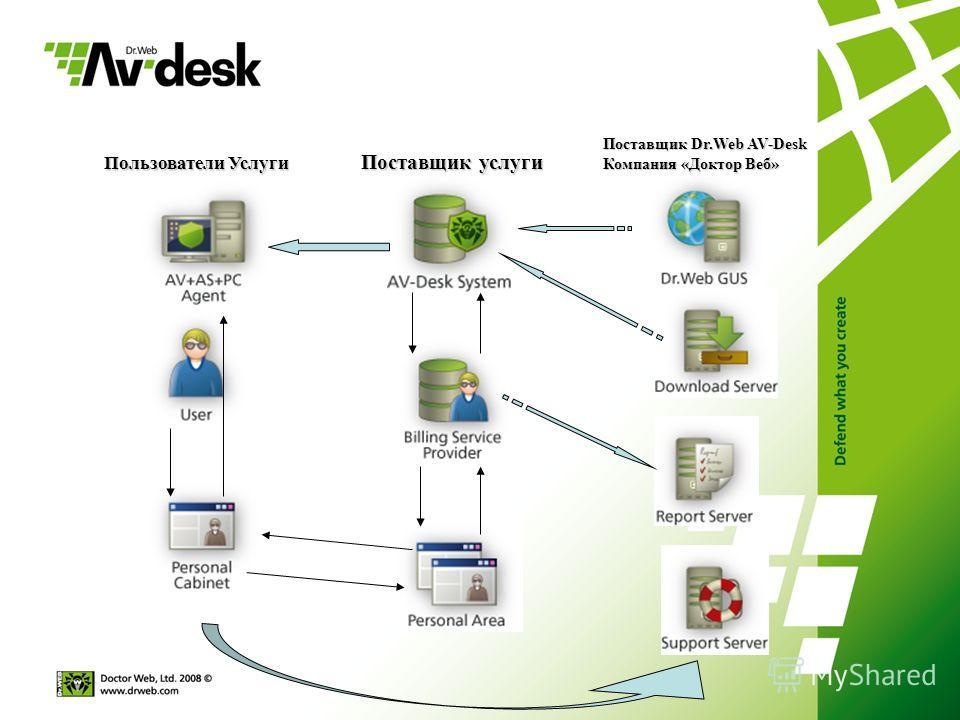Пользователи Услуги Поставщик Dr.Web AV-Desk Компания «Доктор Веб» Поставщик услуги