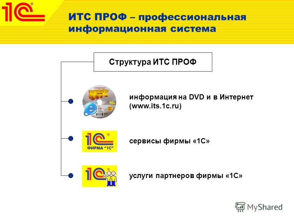 ИТС ПРОФ – профессиональная информационная система Структура ИТС ПРОФ информация на DVD и в Интернет (www.its.1c.ru) сервисы фирмы «1С» услуги партнеров фирмы «1С»