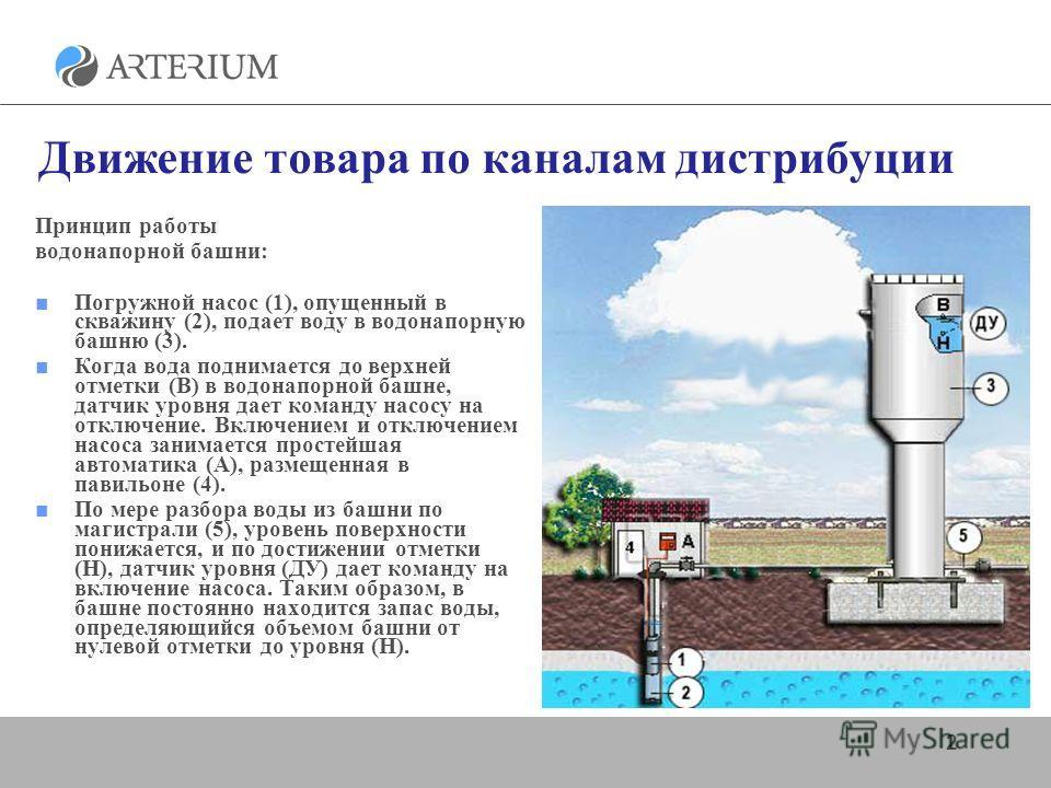 работы водонапорной башни: