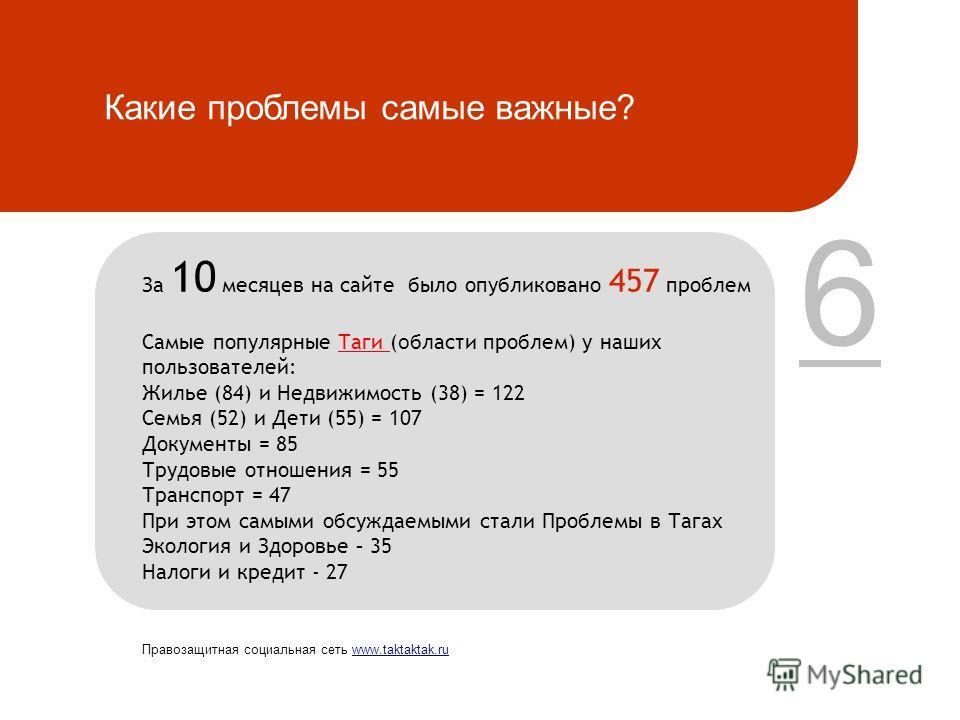 Какие проблемы самые важные? 6 За 10 месяцев на сайте было опубликовано 457 проблем Самые популярные Таги ( о бласти проблем) у наших пользователей: Жилье (84) и Недвижимость (38) = 122 Семья (52) и Дети (55) = 107 Документы = 85 Трудовые отношения =