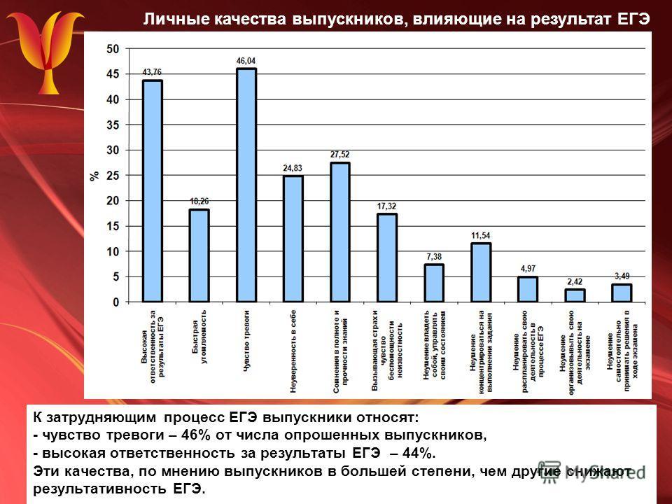 К затрудняющим процесс ЕГЭ выпускники относят: - чувство тревоги – 46% от числа опрошенных выпускников, - высокая ответственность за результаты ЕГЭ – 44%. Эти качества, по мнению выпускников в большей степени, чем другие снижают результативность ЕГЭ.