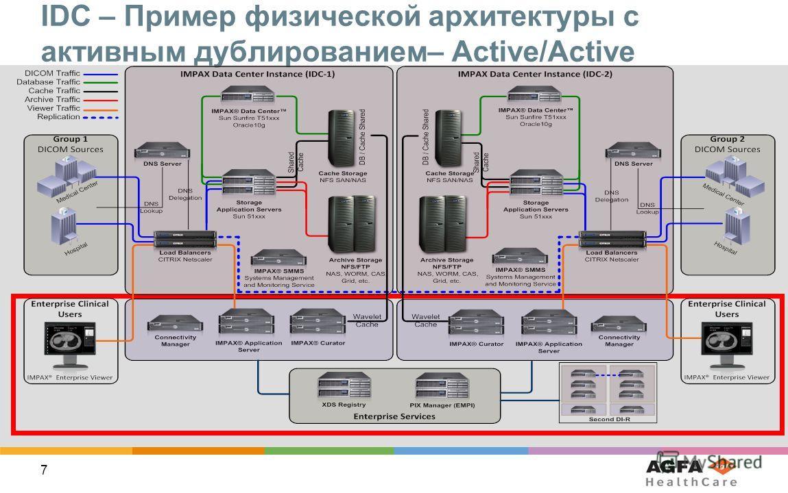 7 IDC – Пример физической архитектуры с активным дублированием– Active/Active