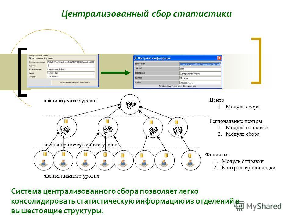 Централизованный сбор статистики Система централизованного сбора позволяет легко консолидировать статистическую информацию из отделений в вышестоящие структуры.