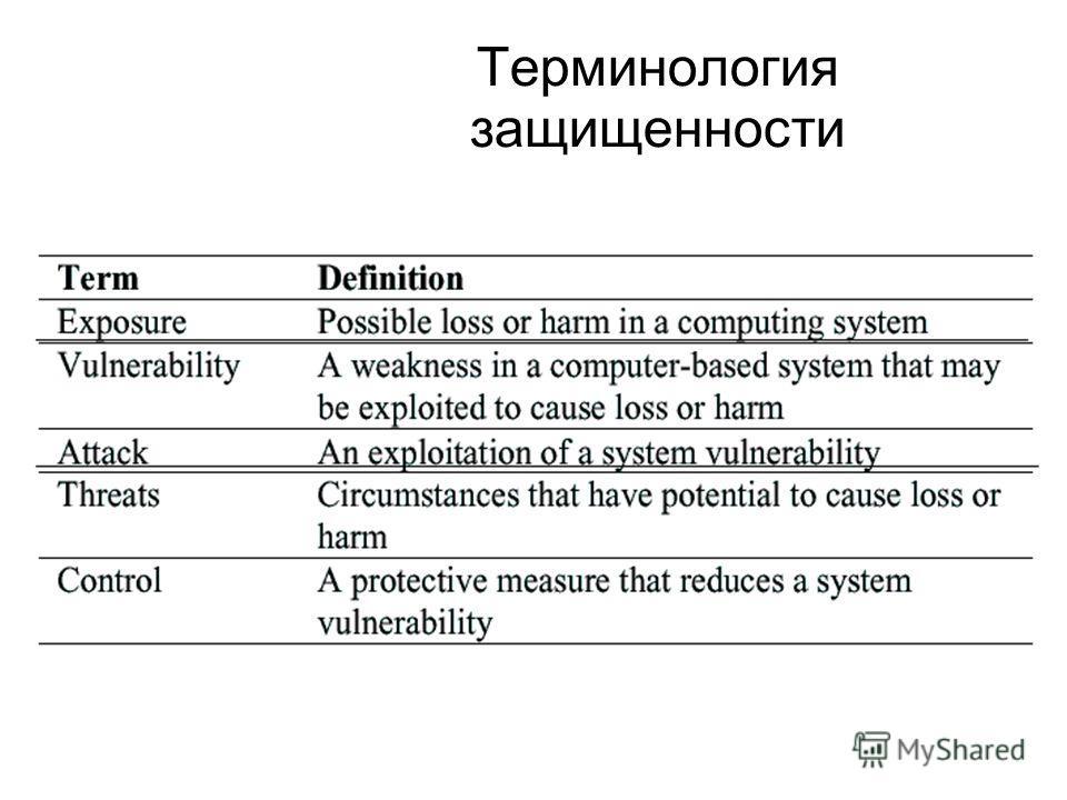 Терминология защищенности