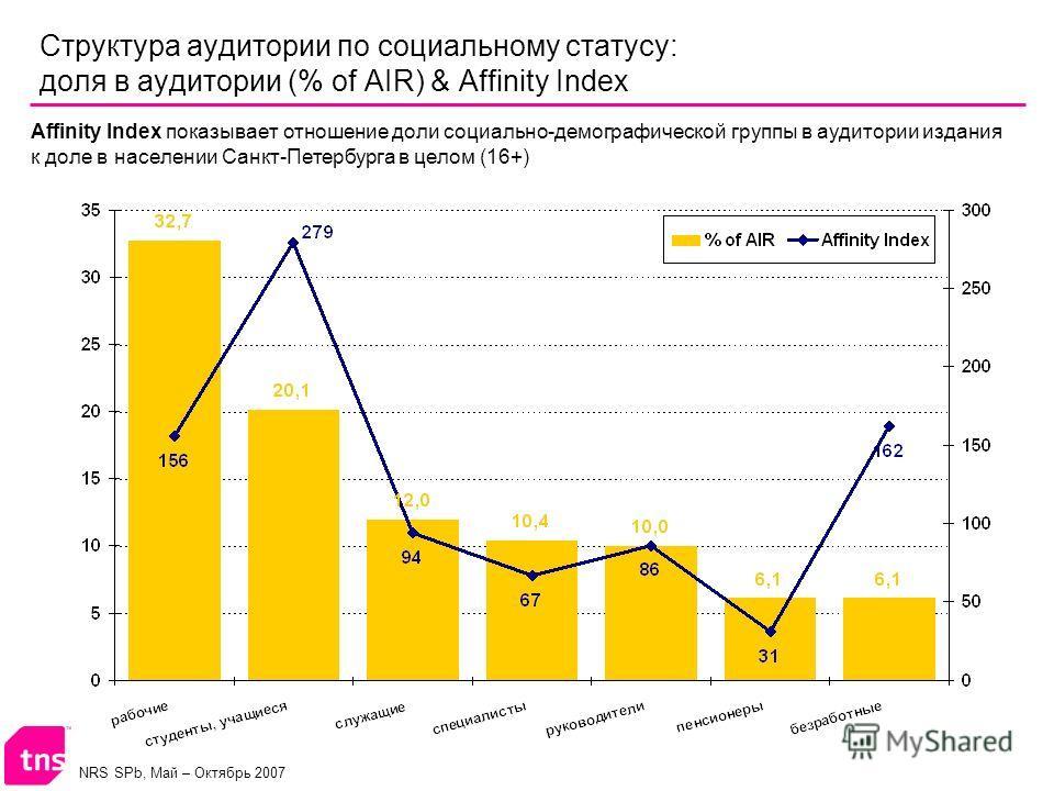 NRS SPb, Май – Октябрь 2007 Структура аудитории по социальному статусу: доля в аудитории (% of AIR) & Affinity Index Affinity Index показывает отношение доли социально-демографической группы в аудитории издания к доле в населении Санкт-Петербурга в ц