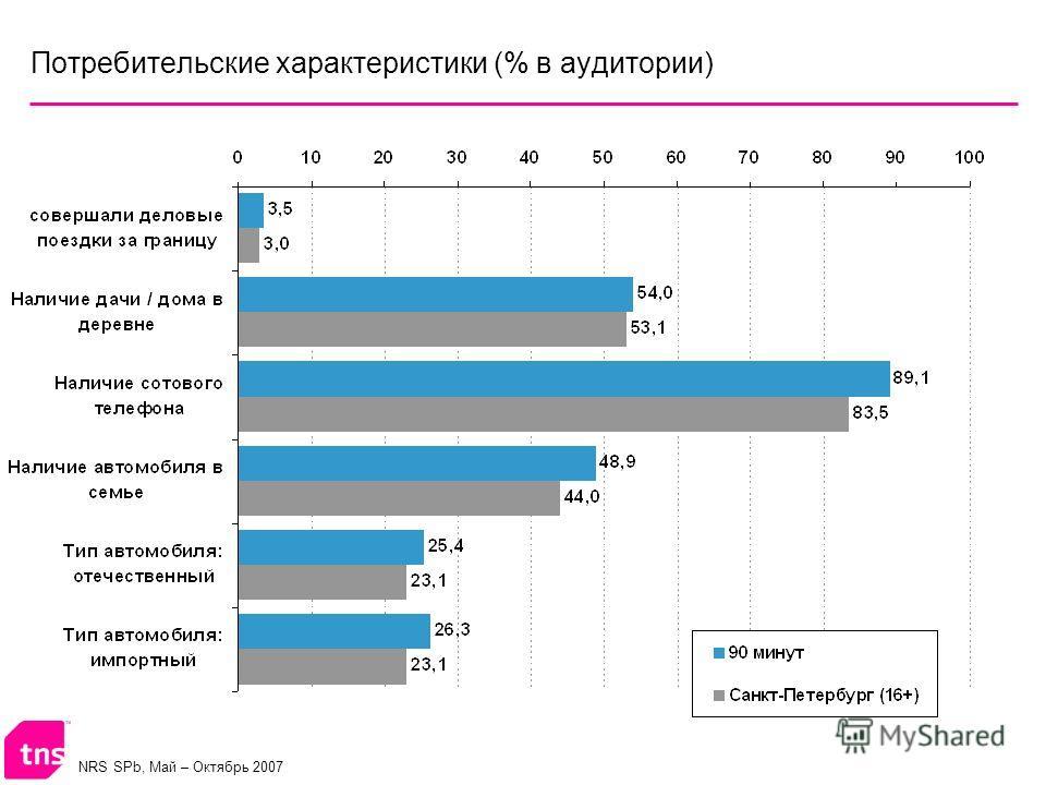 NRS SPb, Май – Октябрь 2007 Потребительские характеристики (% в аудитории)