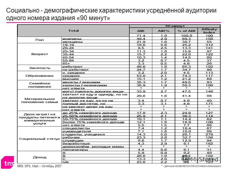 NRS SPb, Май – Октябрь 2007 Социально - демографические характеристики усреднённой аудитории одного номера издания «90 минут» * - данные не являются статистически значимыми