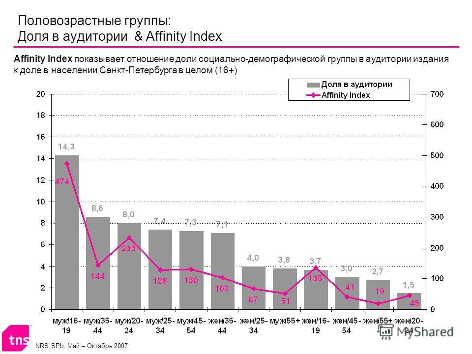 NRS SPb, Май – Октябрь 2007 Половозрастные группы: Доля в аудитории & Affinity Index Affinity Index показывает отношение доли социально-демографической группы в аудитории издания к доле в населении Санкт-Петербурга в целом (16+)