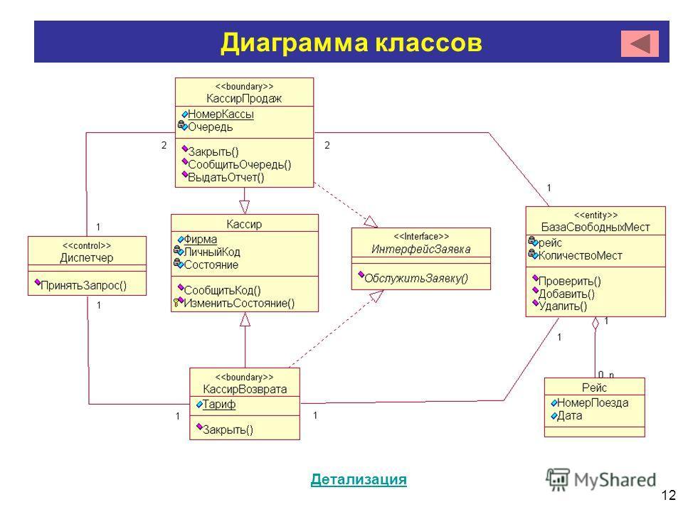 12 Диаграмма классов Детализация