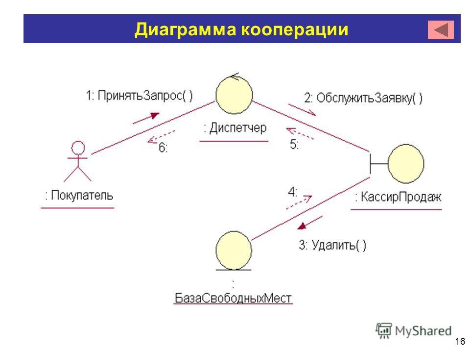 16 Диаграмма кооперации