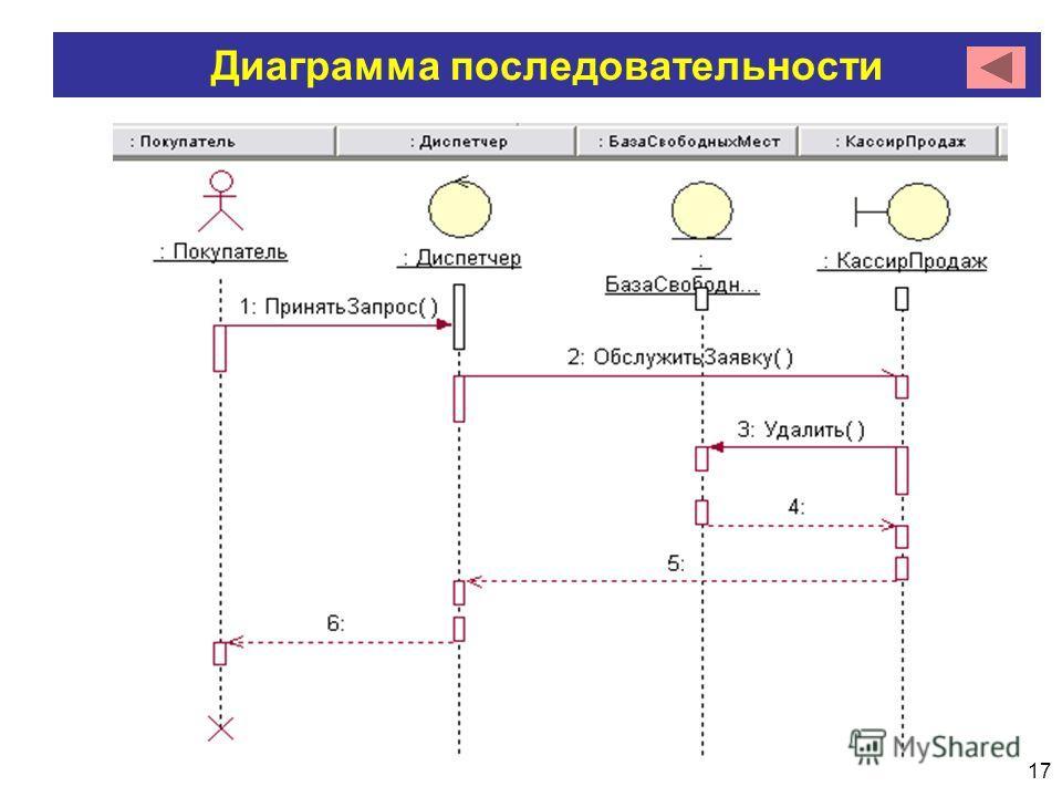 17 Диаграмма последовательности