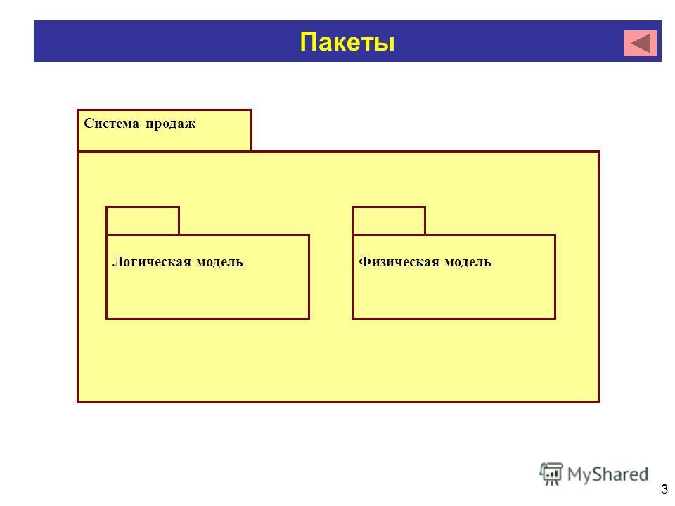 3 Пакеты Система продаж Логическая модельФизическая модель
