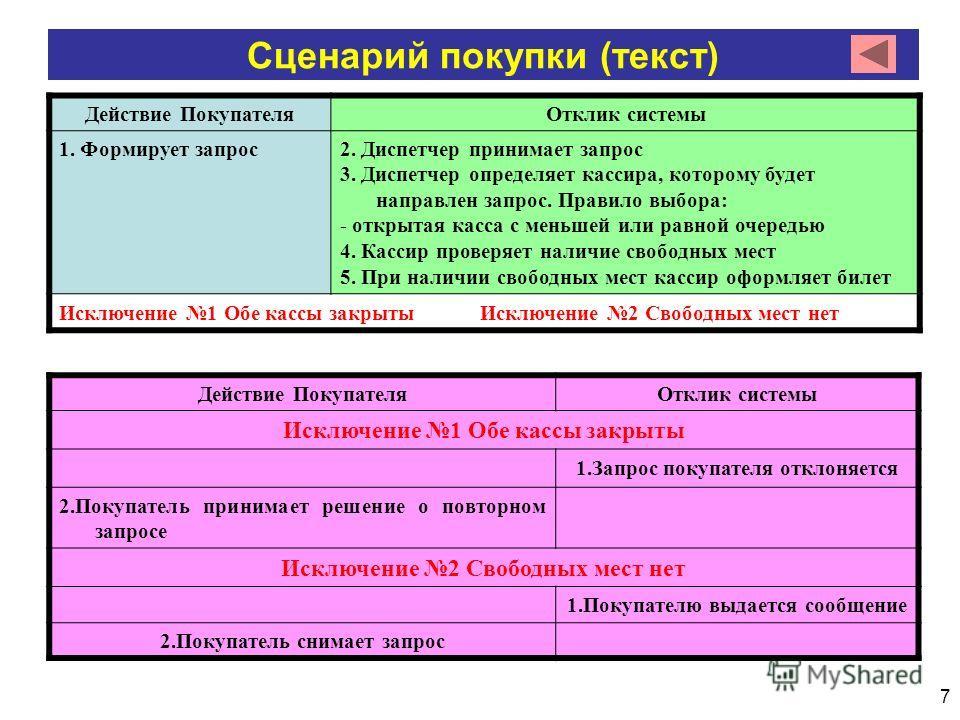 7 Сценарий покупки (текст) Действие ПокупателяОтклик системы 1. Формирует запрос2. Диспетчер принимает запрос 3. Диспетчер определяет кассира, которому будет направлен запрос. Правило выбора: - открытая касса с меньшей или равной очередью 4. Кассир п