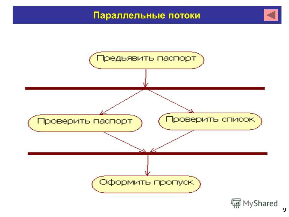 9 Параллельные потоки