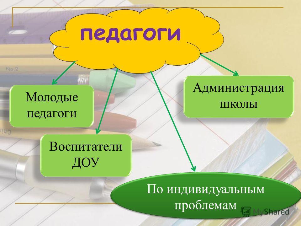 педагоги Молодые педагоги Администрация школы Воспитатели ДОУ По индивидуальным проблемам