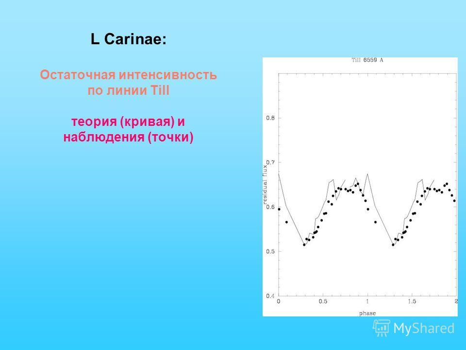 L Carinae: Остаточная интенсивность по линии TiII теория (кривая) и наблюдения (точки)