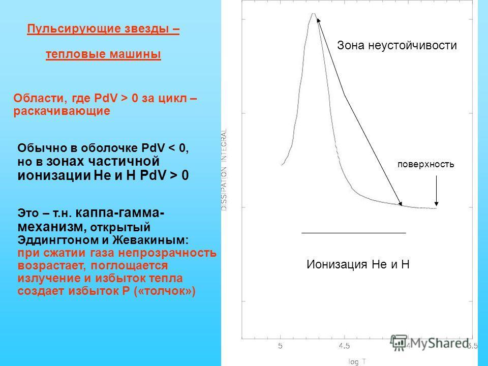 Пульсирующие звезды – тепловые машины Ионизация Не и Н зона ионизации Не и Н Ионизация Не и Н неустойчивость Зона неустойчивости Области, где PdV > 0 за цикл – раскачивающие Обычно в оболочке PdV < 0, но в зонах частичной ионизации He и H PdV > 0 Это