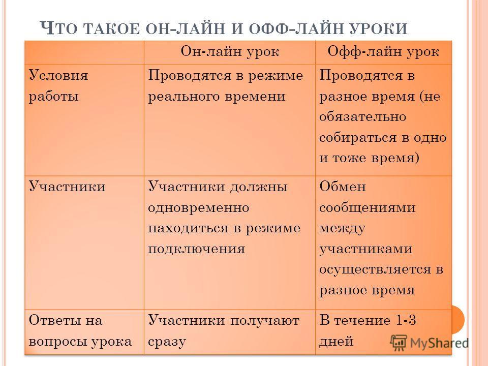 Ч ТО ТАКОЕ ОН - ЛАЙН И ОФФ - ЛАЙН УРОКИ